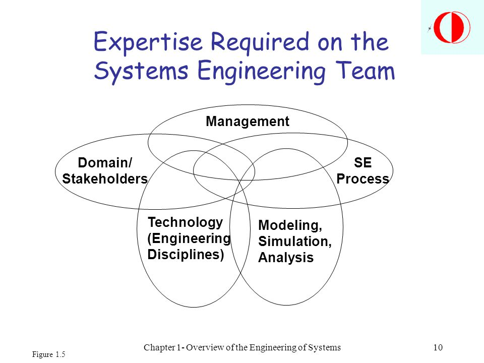 Chapter 1- Overview of the Engineering of Systems10 Management SE Process Domain/ Stakeholders Technology (Engineering Disciplines) Modeling, Simulati