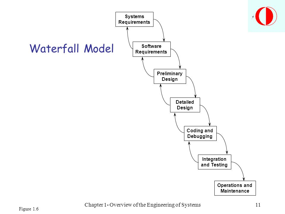 Chapter 1- Overview of the Engineering of Systems11 Waterfall Model Systems Requirements Software Requirements Preliminary Design Detailed Design Codi