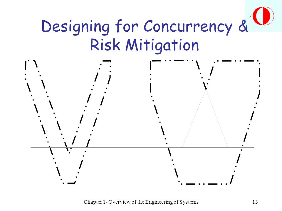 Chapter 1- Overview of the Engineering of Systems13 Designing for Concurrency & Risk Mitigation