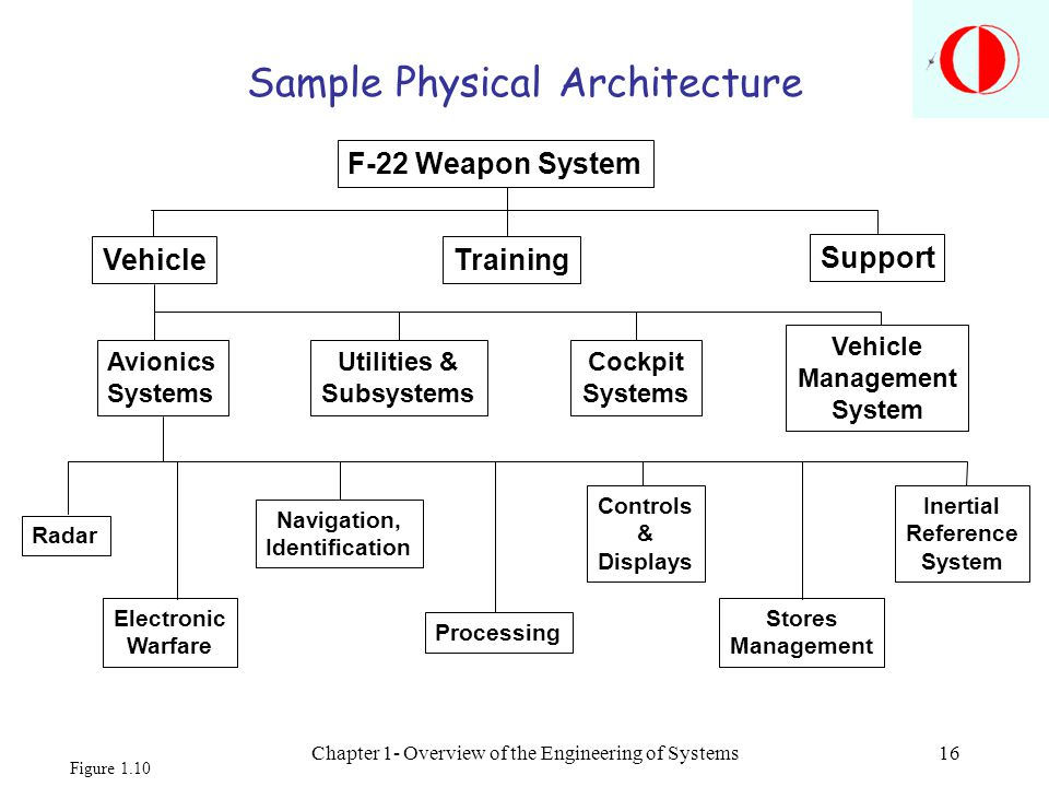 Chapter 1- Overview of the Engineering of Systems16 F-22 Weapon System VehicleTraining Support Avionics Systems Utilities & Subsystems Cockpit Systems