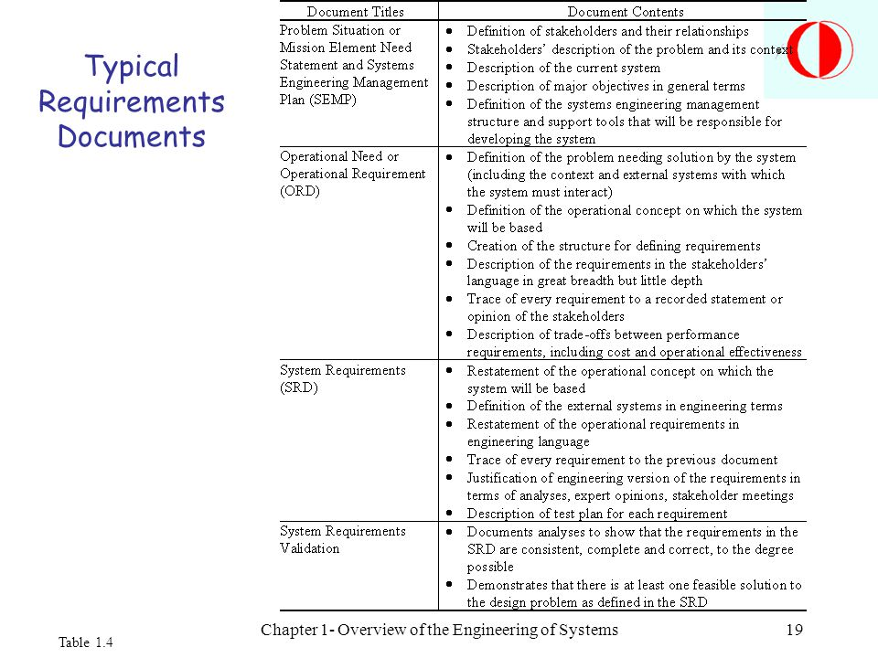 Chapter 1- Overview of the Engineering of Systems19 Typical Requirements Documents Table 1.4