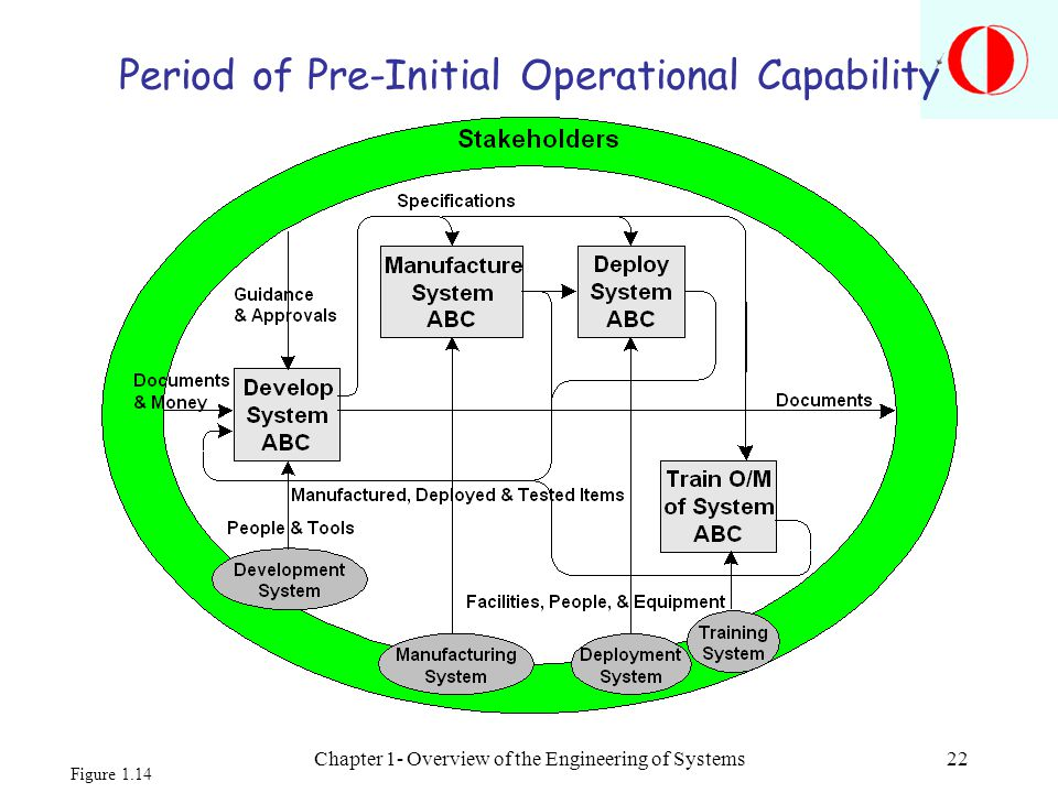 Chapter 1- Overview of the Engineering of Systems22 Period of Pre-Initial Operational Capability Figure 1.14