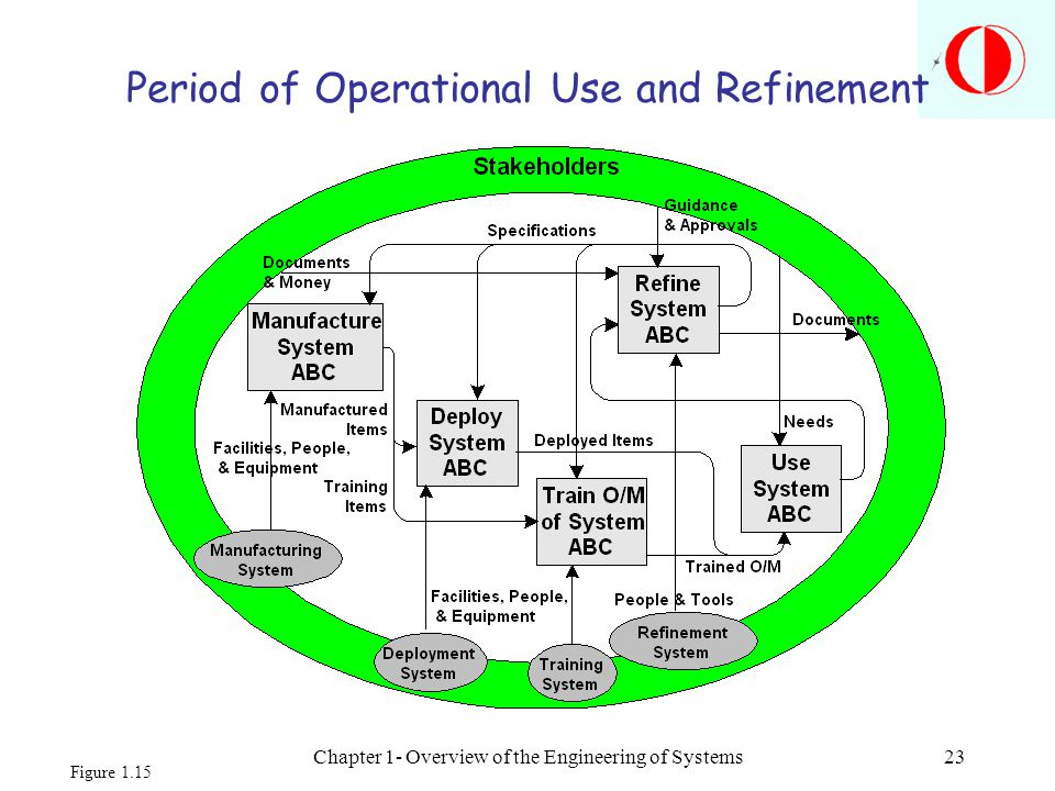 Chapter 1- Overview of the Engineering of Systems23 Period of Operational Use and Refinement Figure 1.15