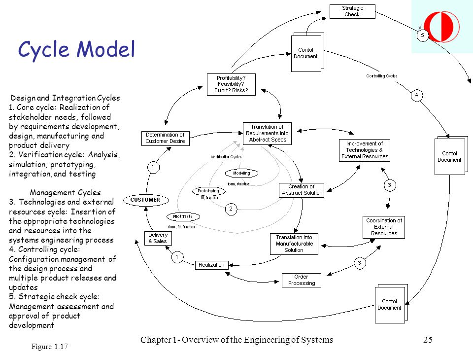 Chapter 1- Overview of the Engineering of Systems25 Cycle Model Design and Integration Cycles 1. Core cycle: Realization of stakeholder needs, followe