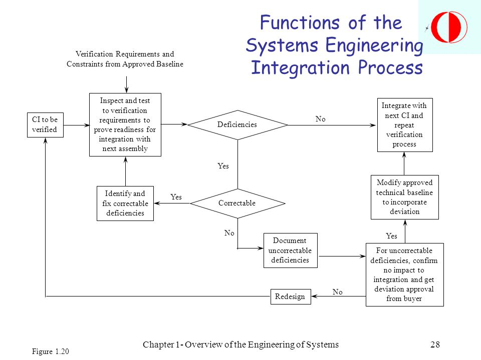 Chapter 1- Overview of the Engineering of Systems28 Functions of the Systems Engineering Integration Process Verification Requirements and Constraints