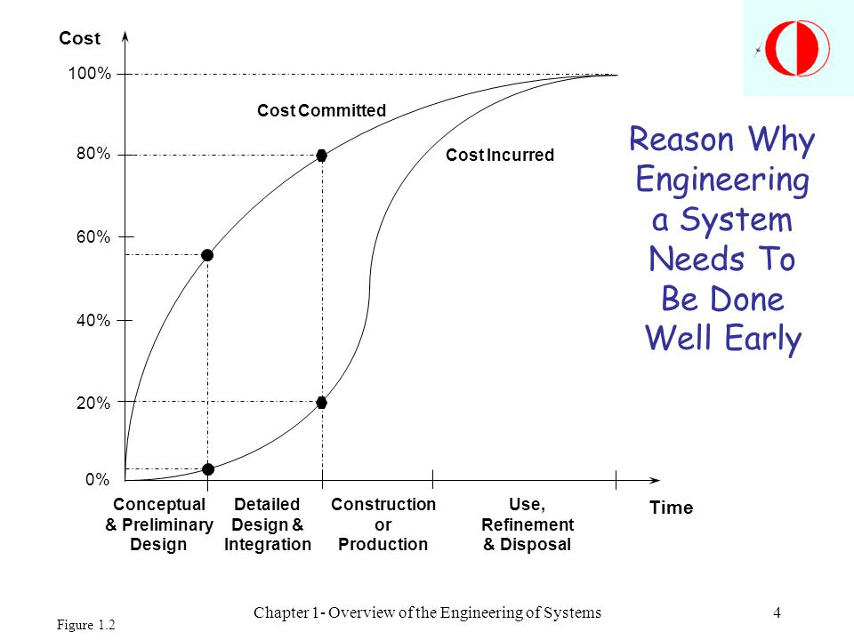 Chapter 1- Overview of the Engineering of Systems4 Cost Time 100% 80% 60% 40% 20% 0% Conceptual & Preliminary Design Detailed Design & Integration Con