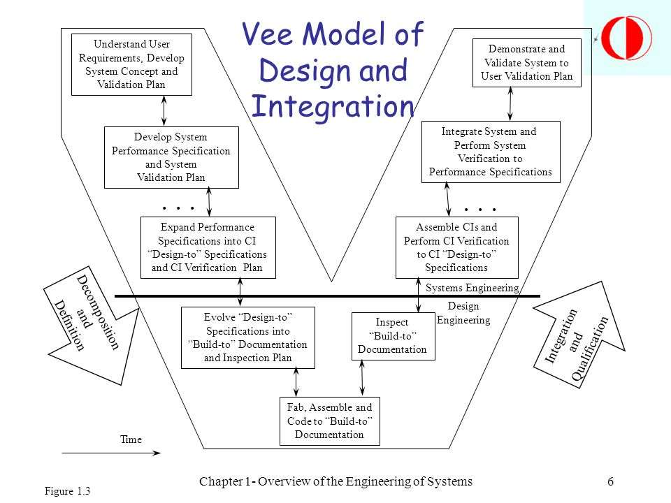 Chapter 1- Overview of the Engineering of Systems6 Understand User Requirements, Develop System Concept and Validation Plan Develop System Performance