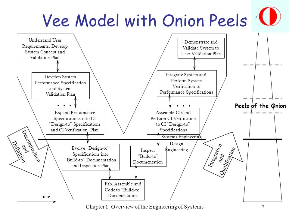 Chapter 1- Overview of the Engineering of Systems7 Vee Model with Onion Peels Understand User Requirements, Develop System Concept and Validation Plan