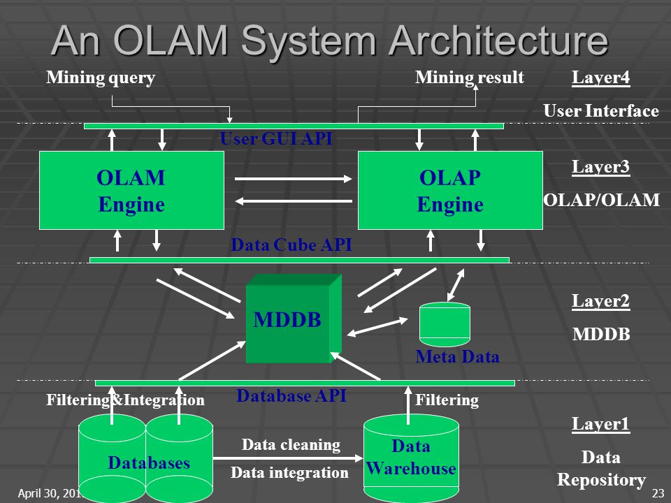 April 30, 2015 23 An OLAM System Architecture Data Warehouse Meta Data MDDB OLAM Engine OLAP Engine User GUI API Data Cube API Database API Data cleaning Data integration Layer3 OLAP/OLAM Layer2 MDDB Layer1 Data Repository Layer4 User Interface Filtering&IntegrationFiltering Databases Mining queryMining result