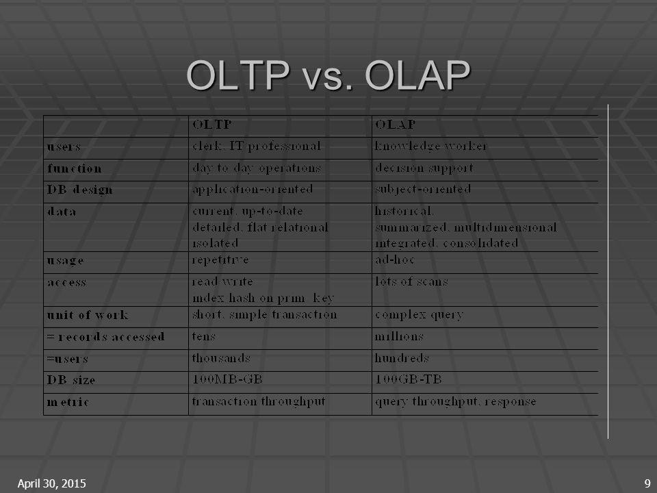 April 30, 2015 9 OLTP vs. OLAP