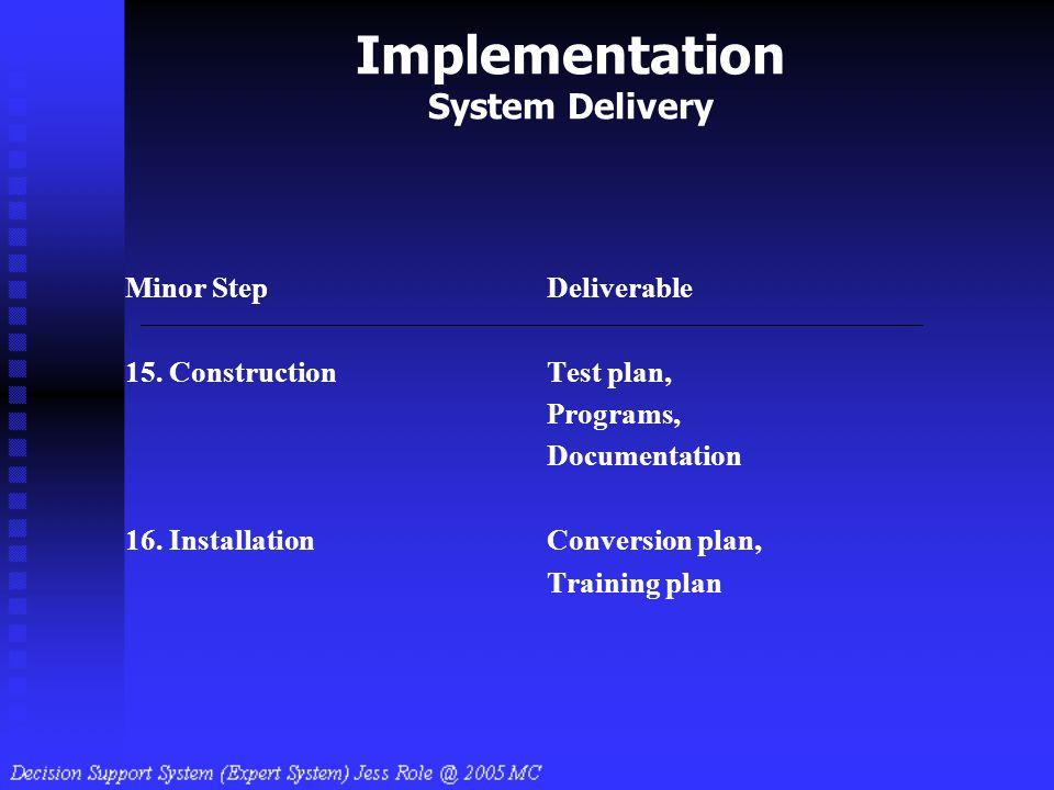 Implementation System Delivery Minor StepDeliverable 15. ConstructionTest plan, Programs, Documentation 16. InstallationConversion plan, Training plan