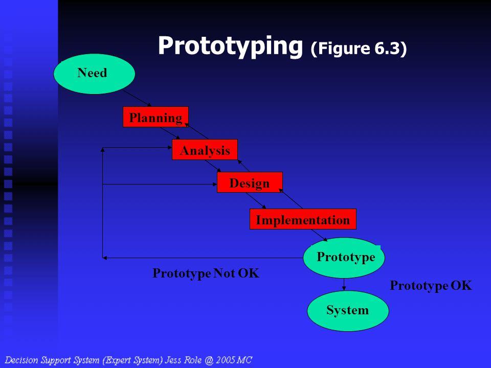 Prototyping (Figure 6.3) Design Implementation Analysis Need Planning Prototype System Prototype Not OK Prototype OK