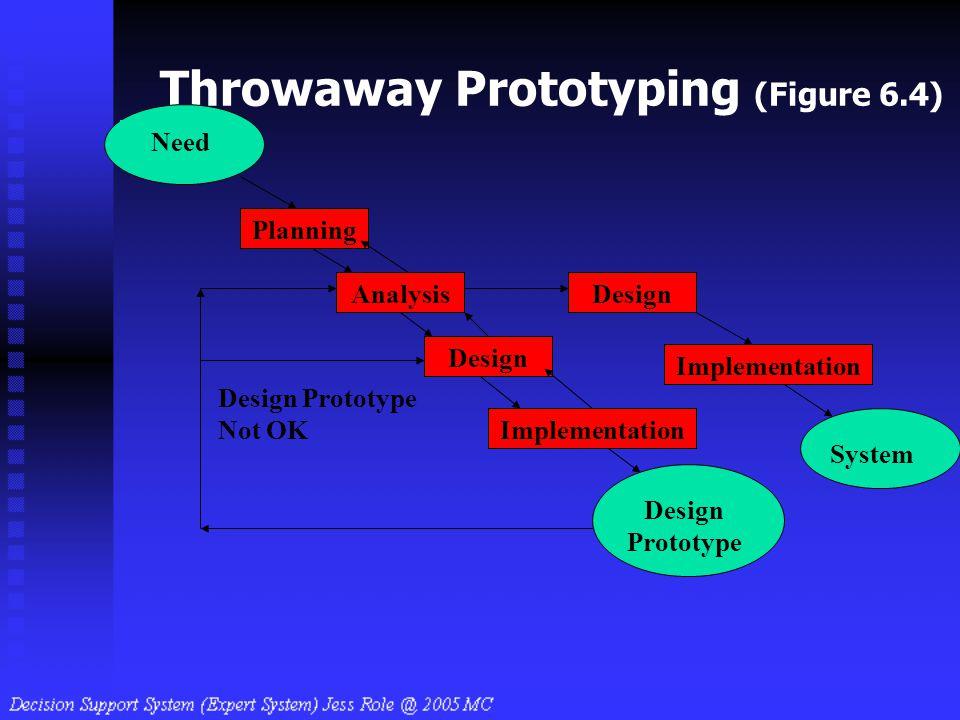 Throwaway Prototyping (Figure 6.4) Design Implementation Analysis Need Planning Design Prototype System Design Prototype Not OK Design Implementation