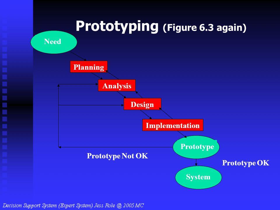 Prototyping (Figure 6.3 again) Design Implementation Analysis Need Planning Prototype System Prototype Not OK Prototype OK