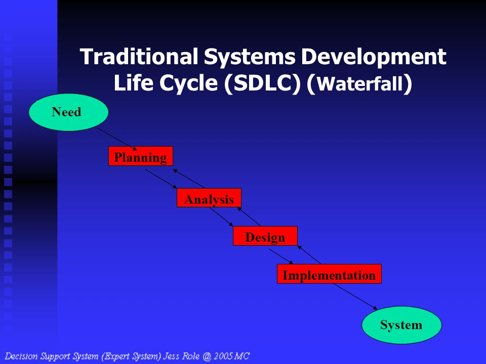 Traditional Systems Development Life Cycle (SDLC) ( Waterfall ) Design Implementation Analysis Need Planning System
