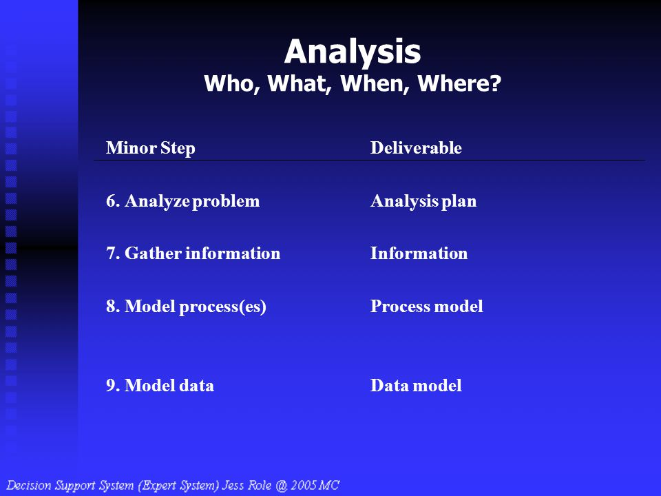 Analysis Who, What, When, Where? Minor StepDeliverable 6. Analyze problemAnalysis plan 7. Gather informationInformation 8. Model process(es)Process mo