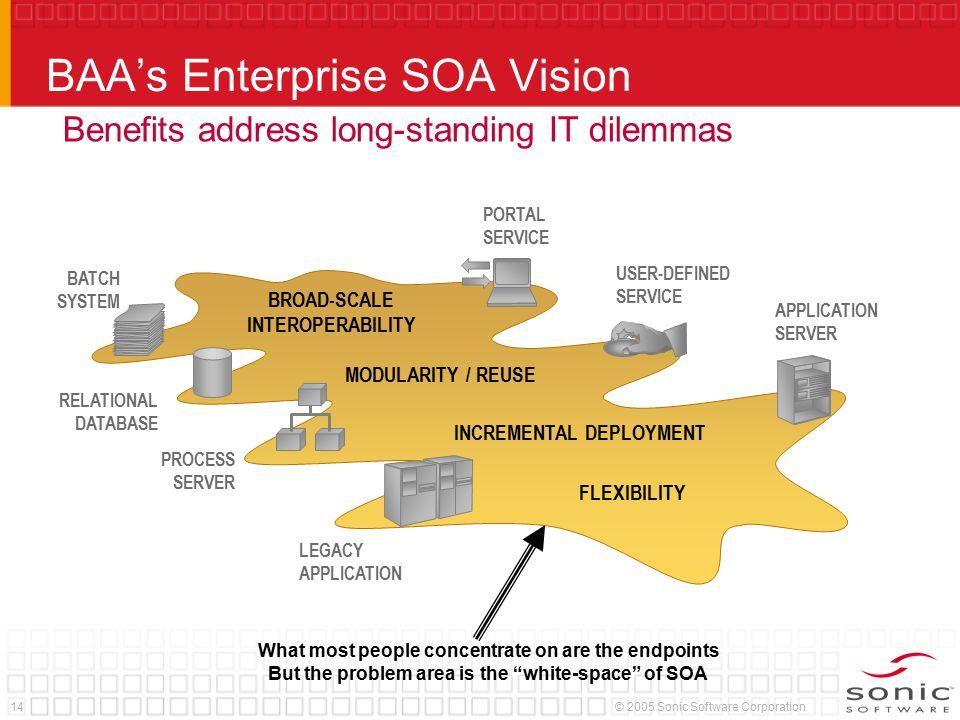 14© 2005 Sonic Software Corporation INCREMENTAL DEPLOYMENT BAA's Enterprise SOA Vision BROAD-SCALE INTEROPERABILITY MODULARITY / REUSE FLEXIBILITY APP