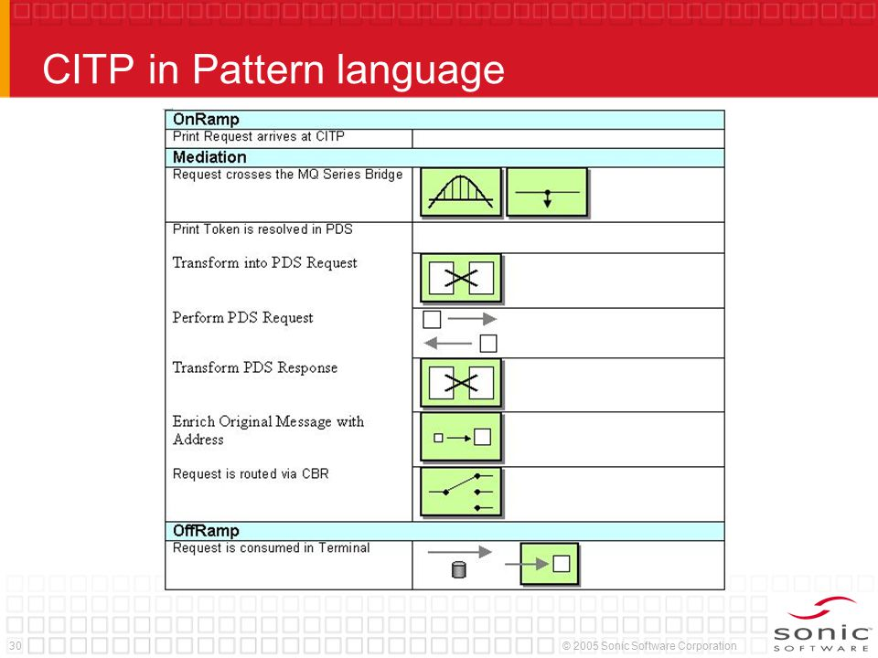 30© 2005 Sonic Software Corporation CITP in Pattern language