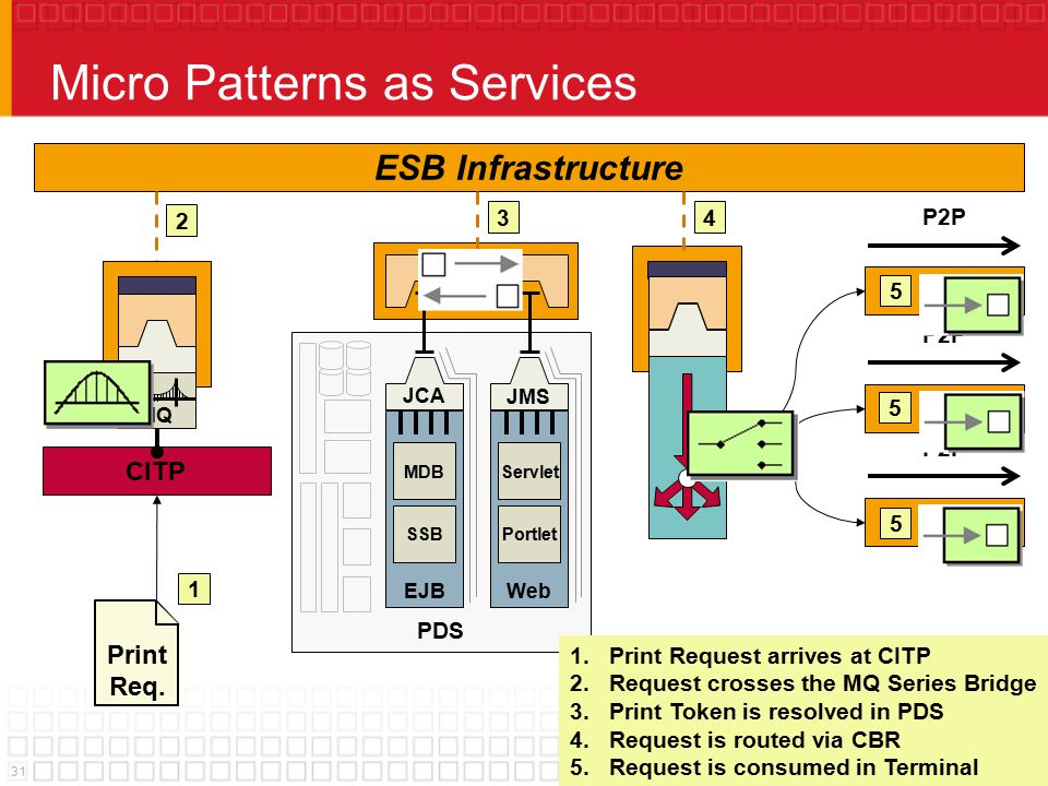 31© 2005 Sonic Software Corporation Micro Patterns as Services Print Req. ESB Infrastructure PDS JMS Web JCA MDB EJB SSB Servlet Portlet P2P CITP MQ 1