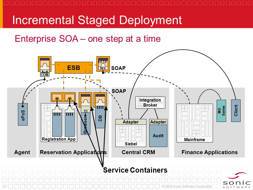33© 2005 Sonic Software Corporation Incremental Staged Deployment Registration App Browser DB ESB Enterprise SOA – one step at a time Service Containers ePoS SOAP HTTP WS SOAP Integration Broker Audit Adapter COM Client Siebel Adapter MQ Series Mainframe Reservation ApplicationsAgentCentral CRMFinance Applications