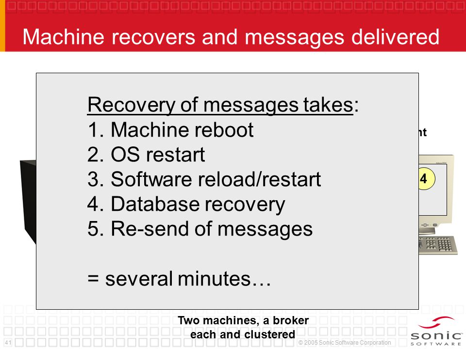 41© 2005 Sonic Software Corporation Machine recovers and messages delivered Two machines, a broker each and clustered Server Client 12 Machine fails!