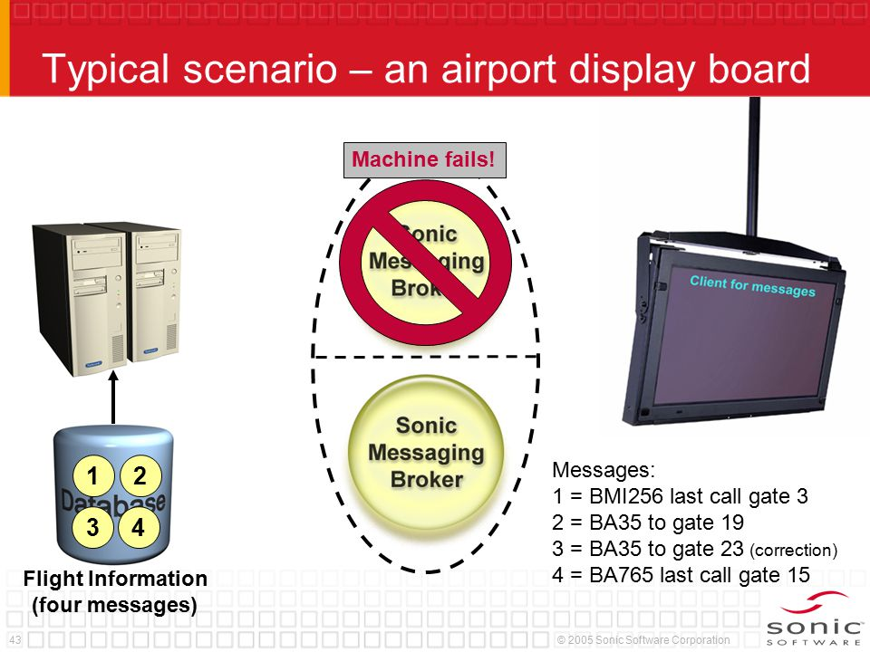43© 2005 Sonic Software Corporation Typical scenario – an airport display board Flight Information (four messages) 12 3 4 Messages: 1 = BMI256 last ca