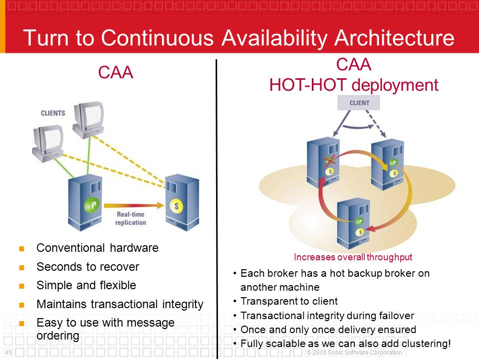 45© 2005 Sonic Software Corporation Turn to Continuous Availability Architecture CAA Conventional hardware Seconds to recover Simple and flexible Maintains transactional integrity Easy to use with message ordering CAA HOT-HOT deployment Increases overall throughput Each broker has a hot backup broker on another machine Transparent to client Transactional integrity during failover Once and only once delivery ensured Fully scalable as we can also add clustering!