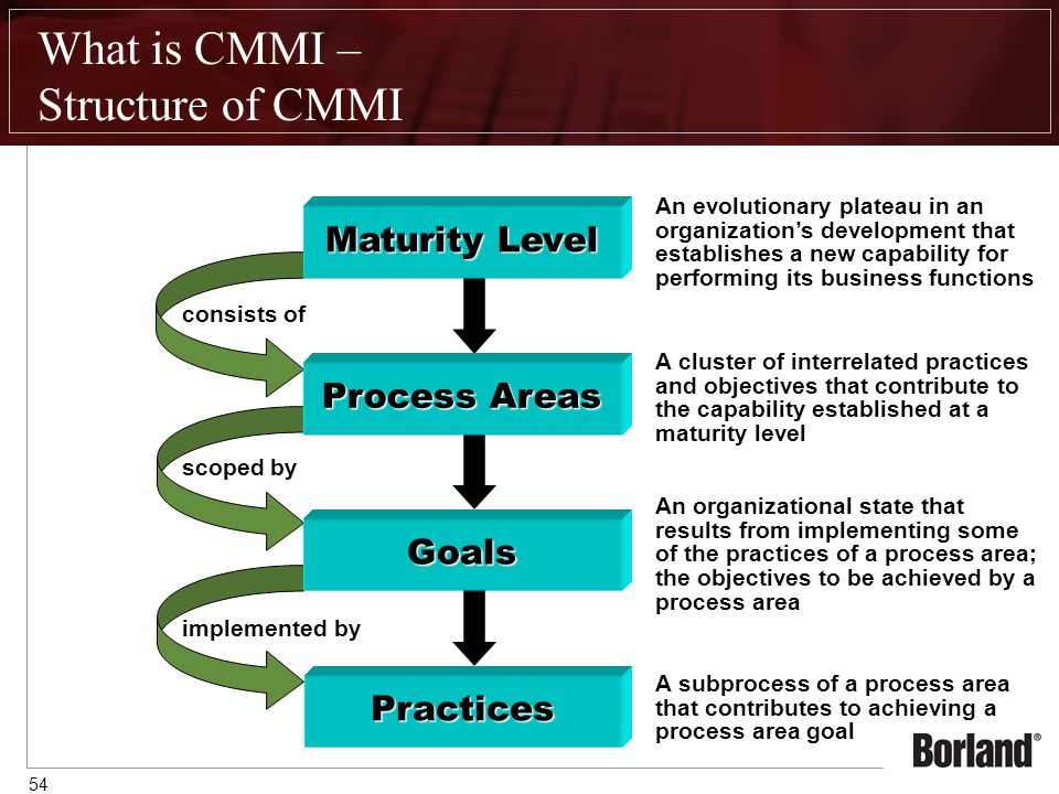 54 Practices implemented by A subprocess of a process area that contributes to achieving a process area goal Goals scoped by An organizational state that results from implementing some of the practices of a process area; the objectives to be achieved by a process area Process Areas consists of A cluster of interrelated practices and objectives that contribute to the capability established at a maturity level What is CMMI – Structure of CMMI Maturity Level An evolutionary plateau in an organization's development that establishes a new capability for performing its business functions
