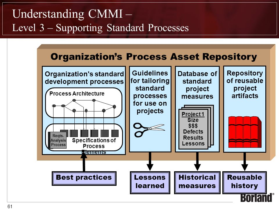 61 Understanding CMMI – Level 3 – Supporting Standard Processes Organization s standard development processes Best practices Guidelines for tailoring standard processes for use on projects Lessons learned Database of standard project measures Project 1 Size $$$ Defects Results Lessons Historical measures Repository of reusable project artifacts Reusable history Process Architecture Specifications of Process Elements Reqts.