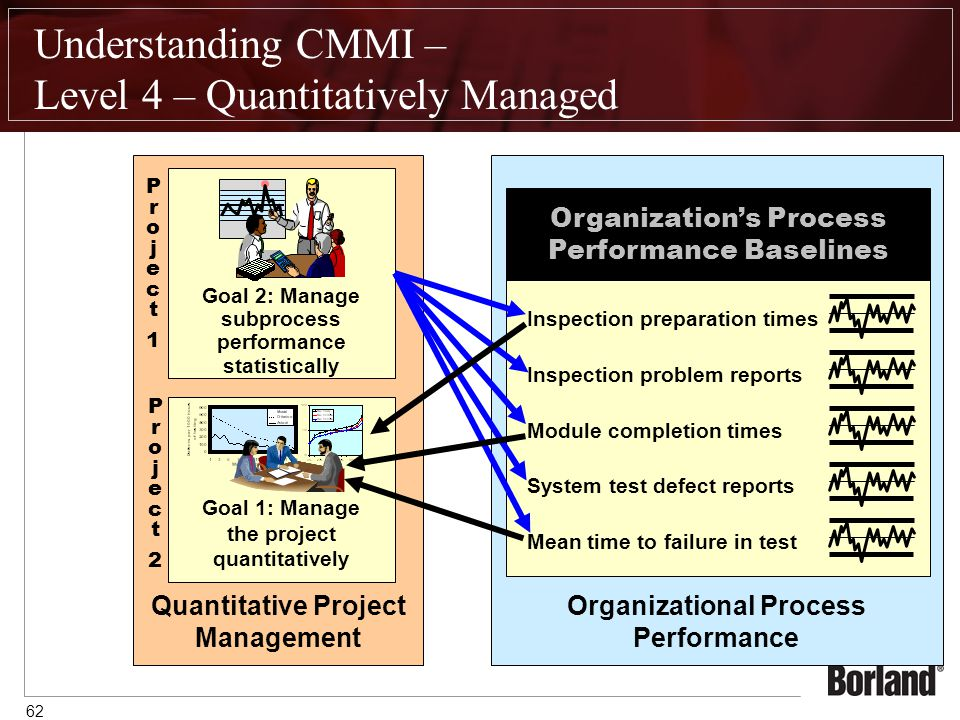 62 Understanding CMMI – Level 4 – Quantitatively Managed Quantitative Project Management Goal 1: Manage the project quantitatively Goal 2: Manage subprocess performance statistically Organizational Process Performance Organization's Process Performance Baselines Inspection preparation times Inspection problem reports Module completion times System test defect reports Mean time to failure in test Project 1Project 1 Project 2Project 2