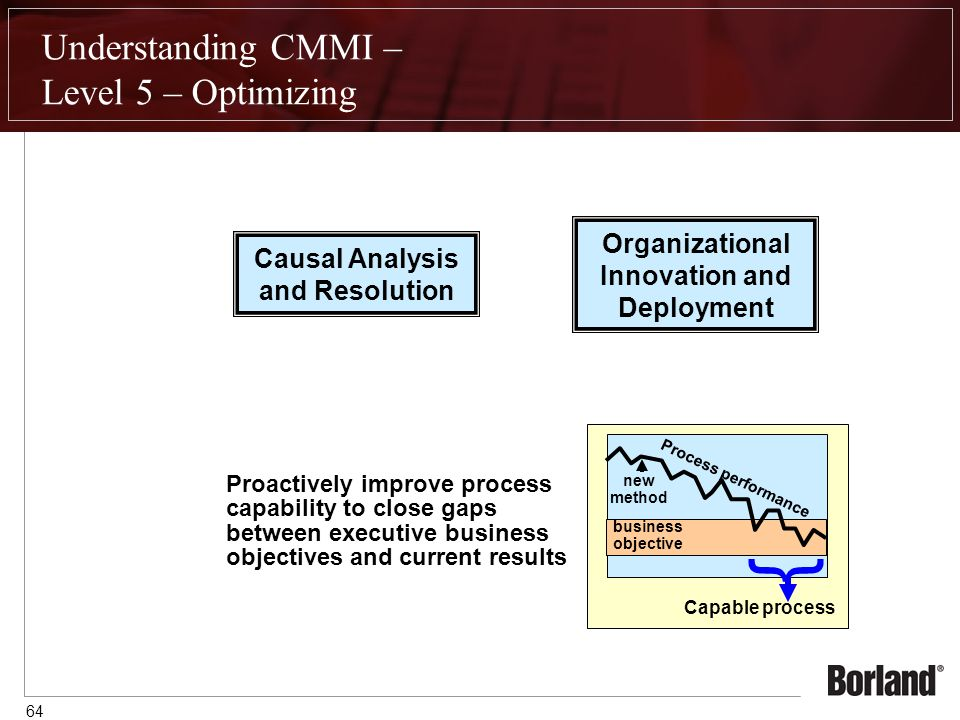 64 Understanding CMMI – Level 5 – Optimizing Causal Analysis and Resolution Organizational Innovation and Deployment Proactively improve process capability to close gaps between executive business objectives and current results business objective Process performance Capable process { new method