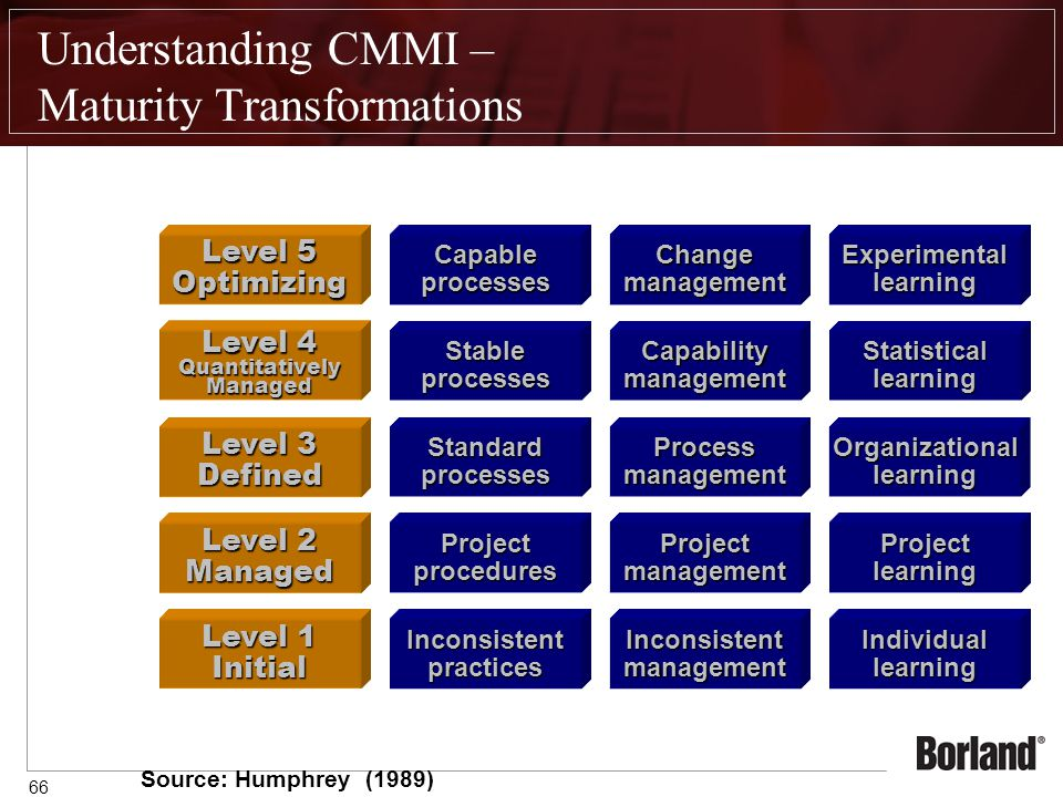 66 Understanding CMMI – Maturity Transformations Inconsistentmanagement Projectmanagement Processmanagement Capabilitymanagement Changemanagement Source: Humphrey (1989) Individuallearning Projectlearning Organizationallearning Statisticallearning Experimentallearning Level 1 Initial Level 2 Managed Level 3 Defined Level 4 QuantitativelyManaged Level 5 Optimizing Inconsistentpractices Projectprocedures Standardprocesses Stableprocesses Capableprocesses