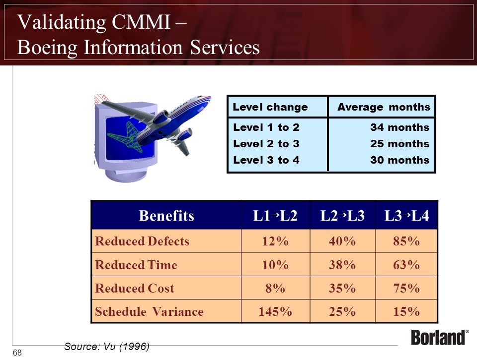 68 Validating CMMI – Boeing Information Services Level changeAverage months Level 1 to 234 months Level 2 to 325 months Level 3 to 430 months BenefitsL1  L2L2  L3L3  L4 Reduced Defects12%40%85% Reduced Time10%38%63% Reduced Cost8%35%75% Schedule Variance145%25%15% Source: Vu (1996)
