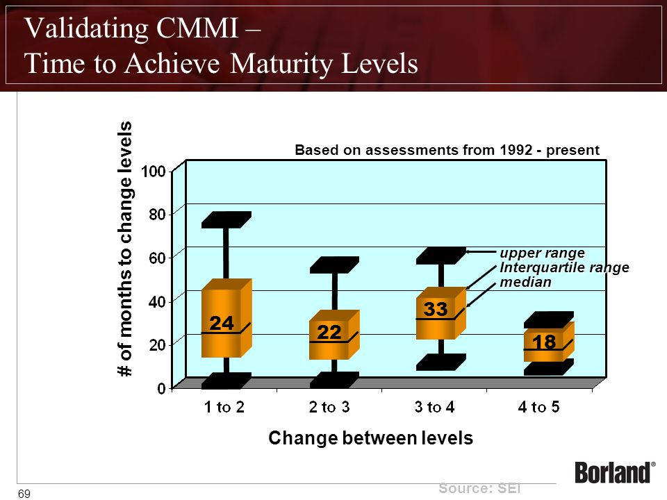 69 Validating CMMI – Time to Achieve Maturity Levels # of months to change levels 24 22 33 18 Change between levels upper range Interquartile range median Based on assessments from 1992 - present Source: SEI