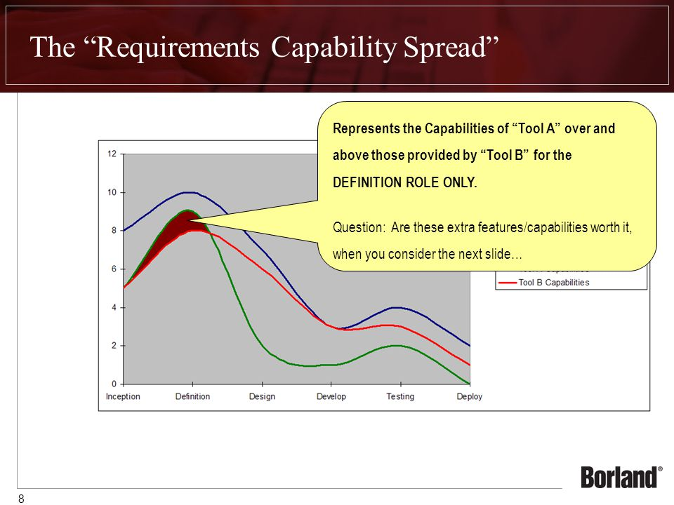 8 The Requirements Capability Spread Represents the Capabilities of Tool A over and above those provided by Tool B for the DEFINITION ROLE ONLY.