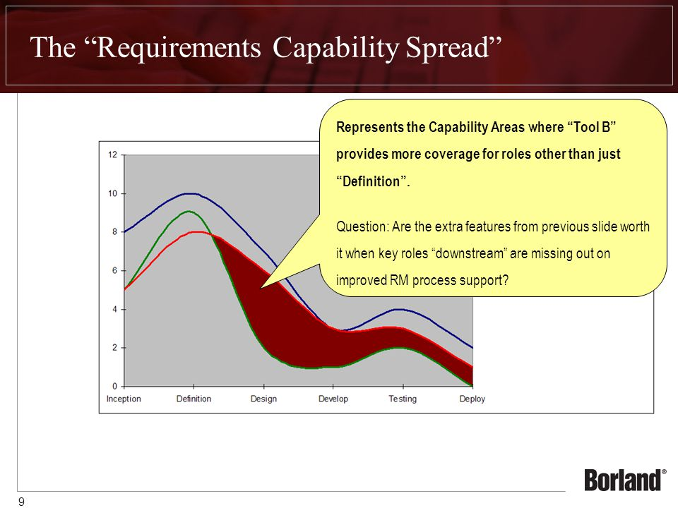 9 The Requirements Capability Spread Represents the Capability Areas where Tool B provides more coverage for roles other than just Definition .