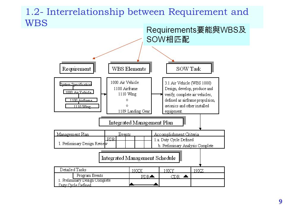 9 ( 尹守紀整理 ) May/25/2006 1.2- Interrelationship between Requirement and WBS Requirements 要能與 WBS 及 SOW 相匹配