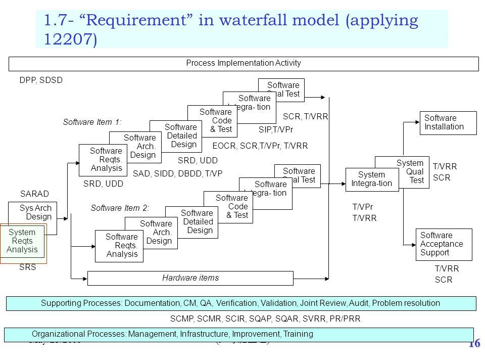 16 ( 尹守紀整理 ) May/25/2006 Process Implementation Activity Supporting Processes: Documentation, CM, QA, Verification, Validation, Joint Review, Audit, P