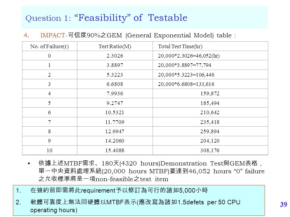 "39 ( 尹守紀整理 ) May/25/2006 Question 1: ""Feasibility"" of Testable No. of Failure(r)Test Ratio(M)Total Test Time(hr) 02.302620,000*2.3026=46,052(hr) 13.88"