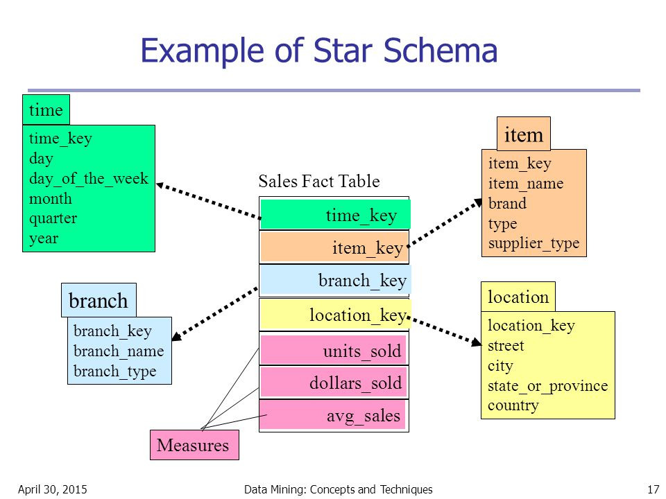 April 30, 2015Data Mining: Concepts and Techniques 17 Example of Star Schema time_key day day_of_the_week month quarter year time location_key street