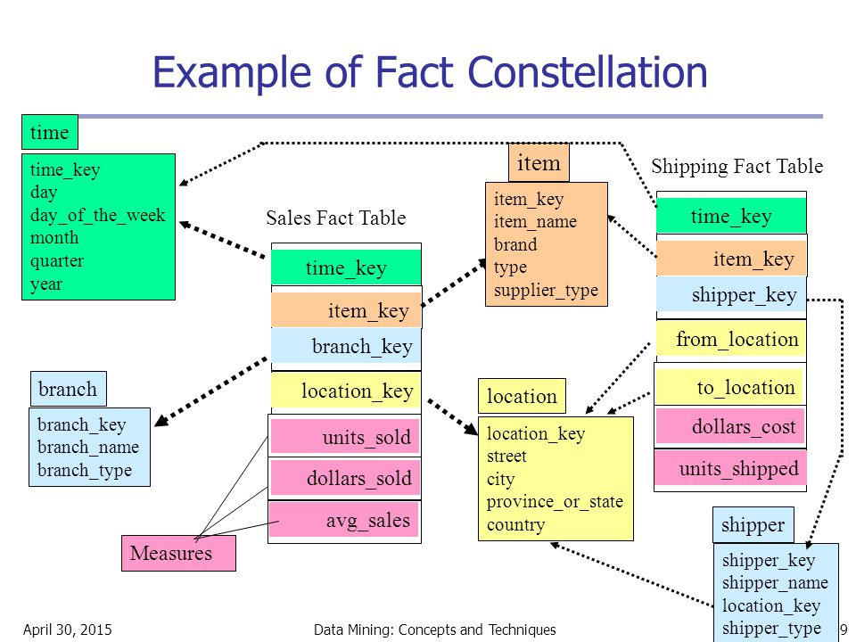 April 30, 2015Data Mining: Concepts and Techniques 19 Example of Fact Constellation time_key day day_of_the_week month quarter year time location_key