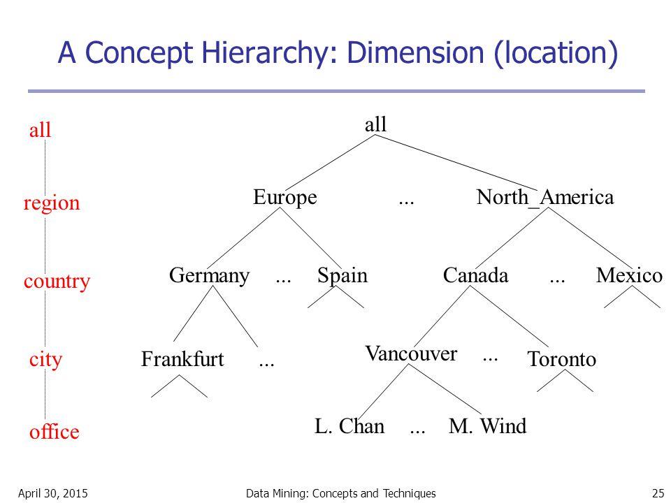 April 30, 2015Data Mining: Concepts and Techniques 25 A Concept Hierarchy: Dimension (location) all EuropeNorth_America MexicoCanadaSpainGermany Vanco