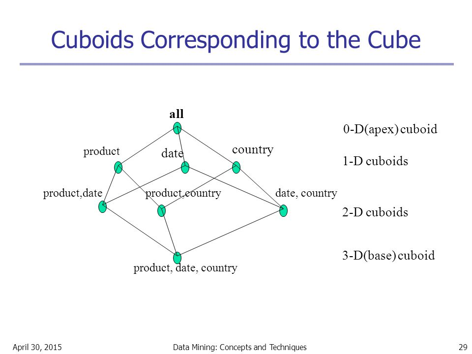 April 30, 2015Data Mining: Concepts and Techniques 29 Cuboids Corresponding to the Cube all product date country product,dateproduct,countrydate, coun