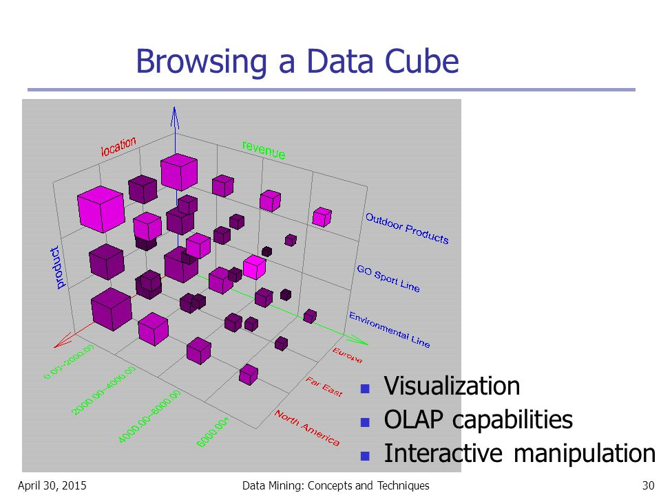 April 30, 2015Data Mining: Concepts and Techniques 30 Browsing a Data Cube Visualization OLAP capabilities Interactive manipulation
