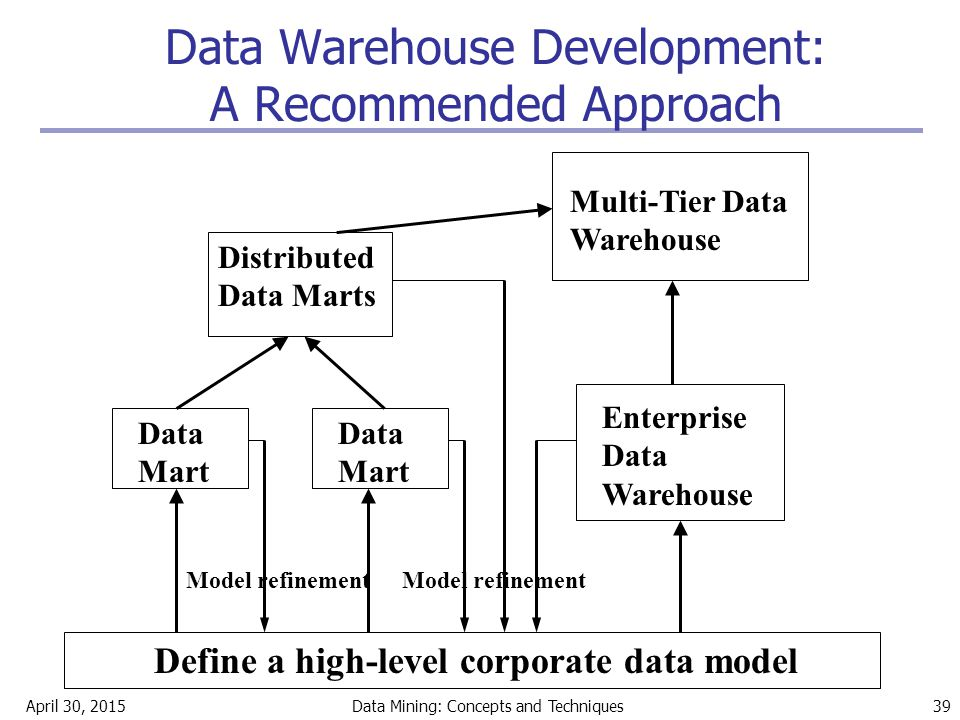 April 30, 2015Data Mining: Concepts and Techniques 39 Data Warehouse Development: A Recommended Approach Define a high-level corporate data model Data