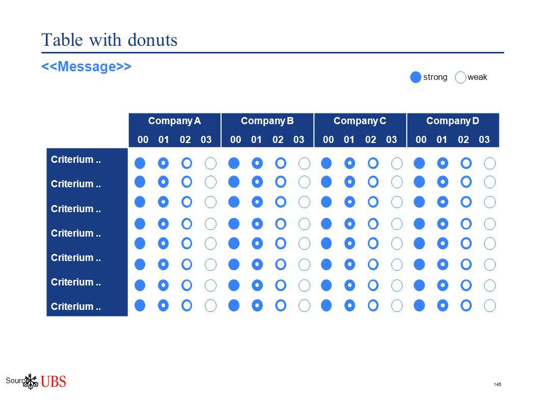 145 Table with donuts Company A 00 01 02 03 Company B 00 01 02 03 Company C 00 01 02 03 Company D 00 01 02 03 Criterium..