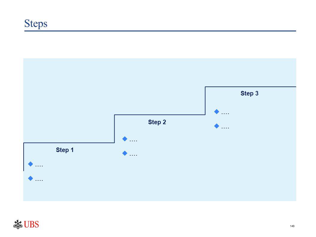 149 Step 1 Step 2 Step 3 .... Steps