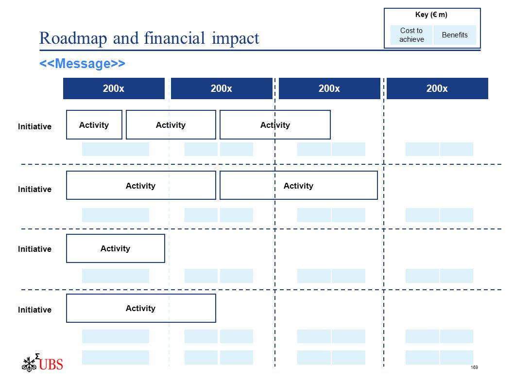 169 Roadmap and financial impact Initiative 200x Activity Σ Initiative Cost to achieve Benefits Key (€ m) >
