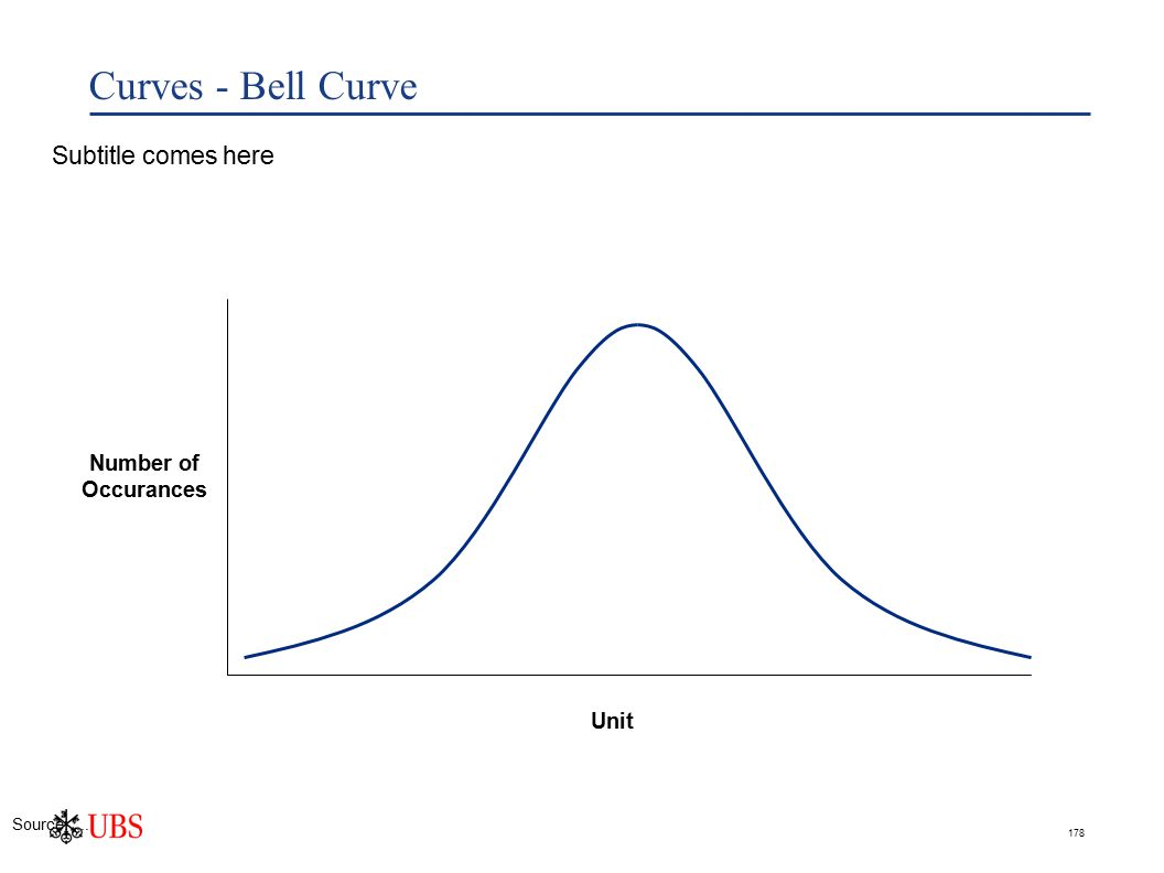 178 Curves - Bell Curve Subtitle comes here Number of Occurances Unit Source:....