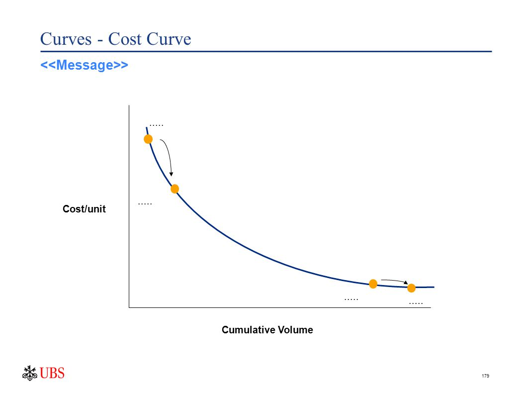 179 Curves - Cost Curve Cost/unit Cumulative Volume..... >